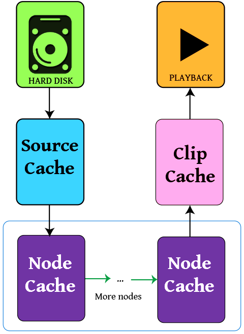 Caching Diagram