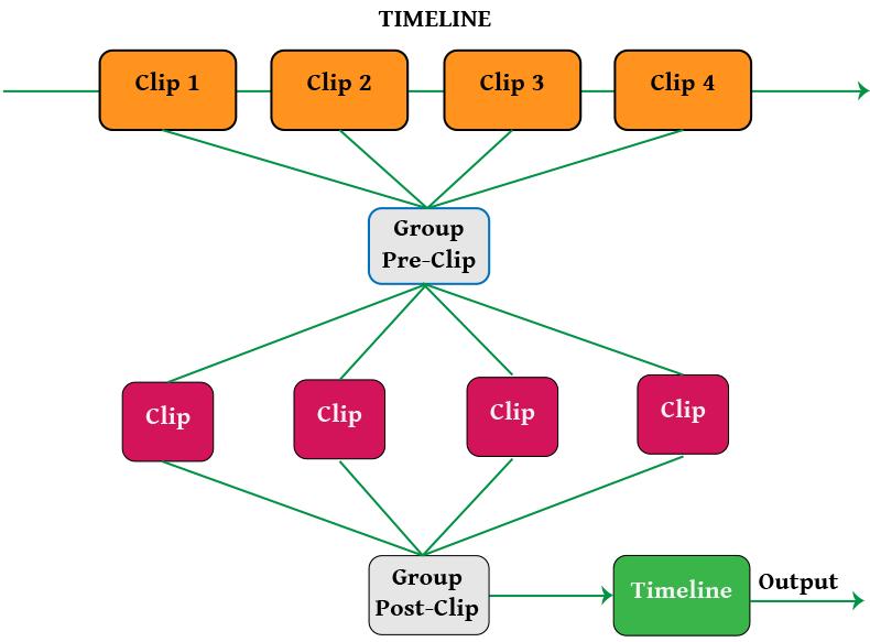 Group Editors structure